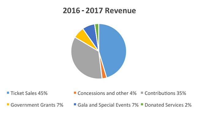 2016-2017 Cygnet Theatre Revenue Chart